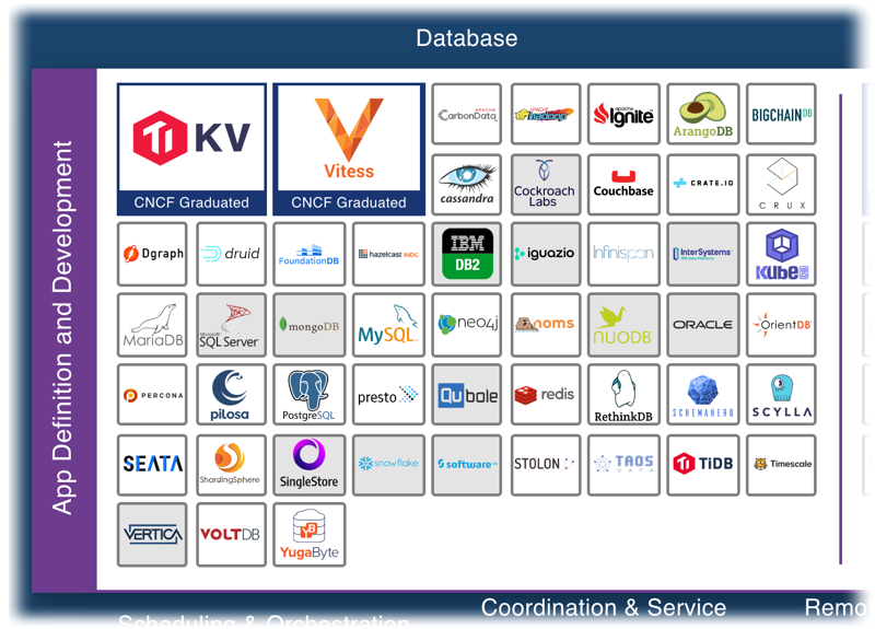 Databases are just a small portion of a crowded cloud computing landscape