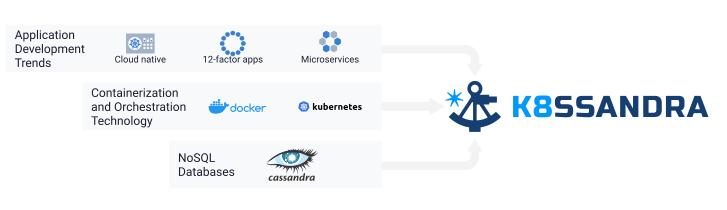 Computing trends that inspired K8ssandra, Apache Cassandra on Kubernetes