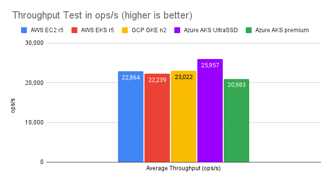 Is there a cost to running Apache Cassandra in containers? How about on Kubernetes? We decided to answer those questions and benchmark K8ssandra on Am